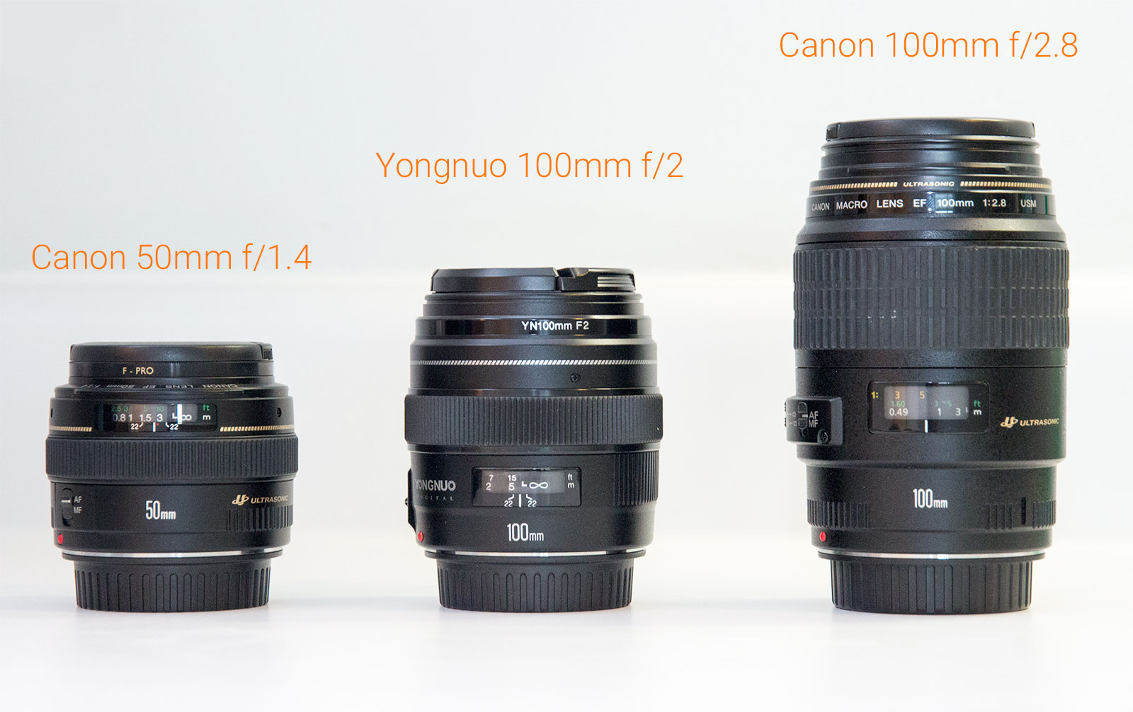 YN100mm f/2 Canon - Comparison