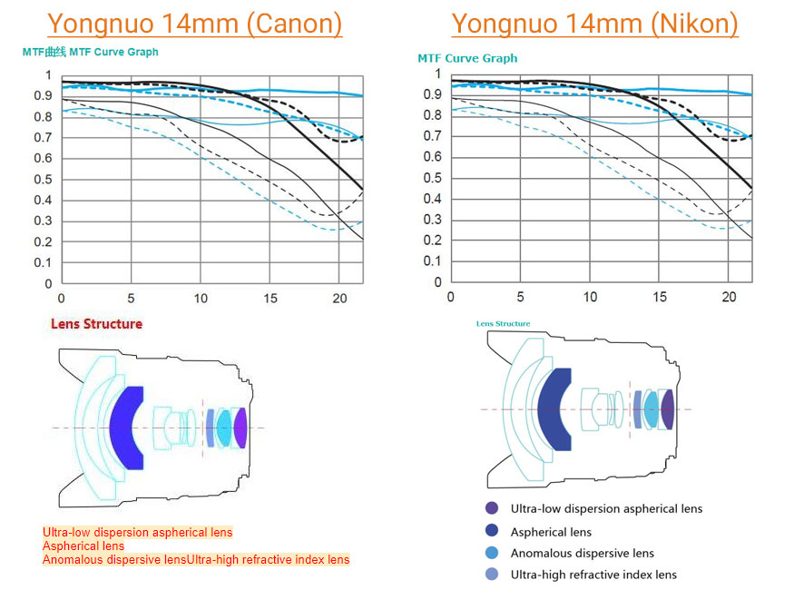 Yongnuo 14mm f/2.8 Nikon curves diagram
