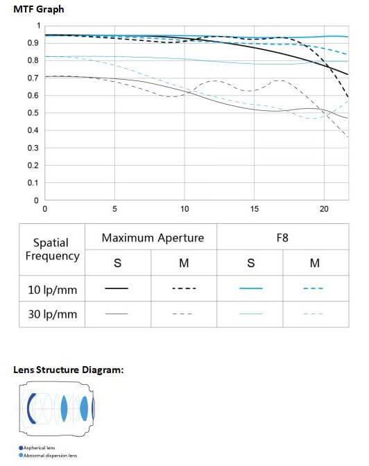 MTF Graph YN35mm f/1.4 DF UWM
